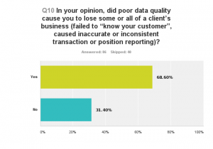 poor customer data quality